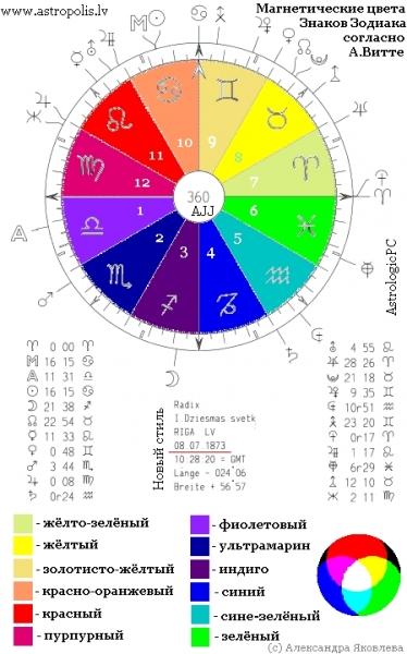 Модный гороскоп знаков зодиака