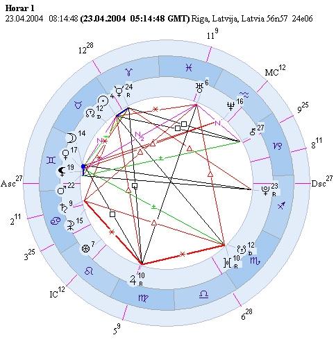 Астрология значение домов